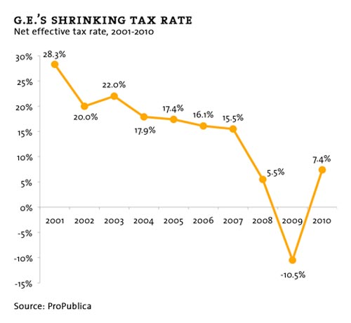 ge tax rates