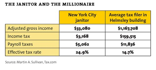 tax inequality; janitor vs millionaire graphic