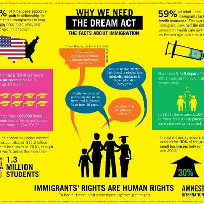 Why Do We Need the Dream Act?
